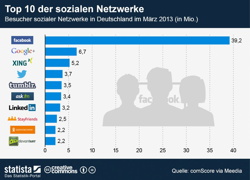 top10socialnetwork