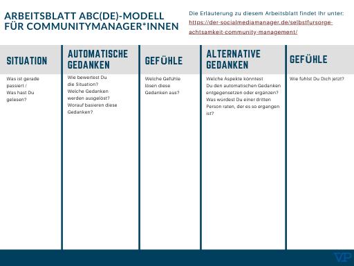 Voschau des Arveitsblattes ABCDE Modell für Community Manager*innen